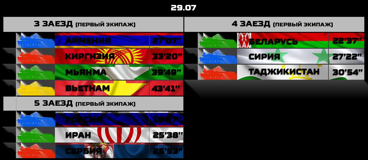 Результаты заездов первого дня конкурса «Танковый биатлон-2018»