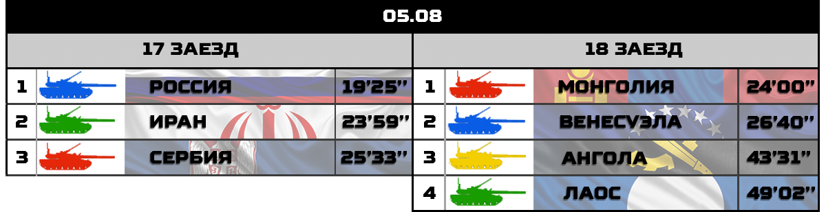 Результаты заездов седьмого дня конкурса «Танковый биатлон-2018»