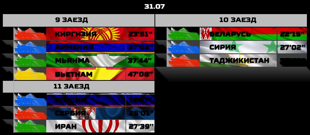 Результаты заездов четвертого дня конкурса «Танковый биатлон-2018»