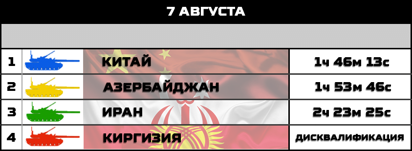 Рейтинг команд конкурса «Танковый биатлон-2018»